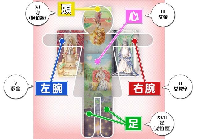 22/7計算中 Season2 第3回 | 2020年健康運ランキング 斎藤ニコル タロットカード