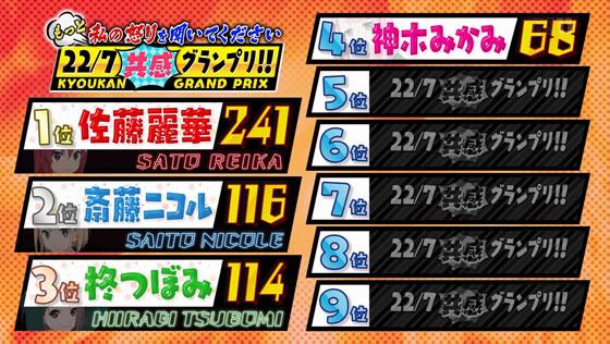 22/7計算中 Season2 第14回放送 | 第2回『22/7共感グランプリ!』 | 暫定順位
