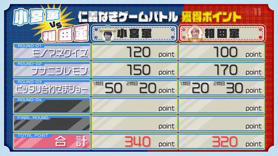 22/7計算中 Season2 第17回放送 | 小宮軍VS相田軍!仁義なきゲームバトル!! | 戦績の途中経過