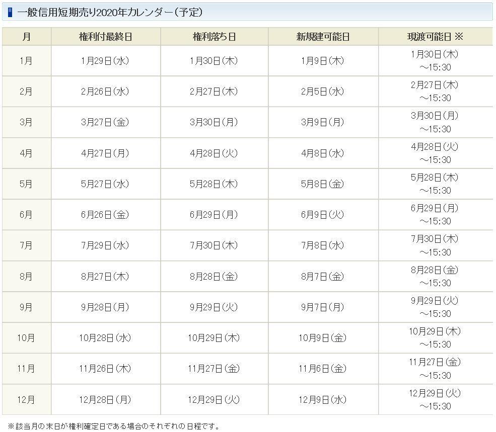 2020年SBI一般信用短期売り(15日)表