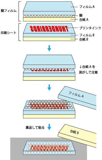 デカールシール構造