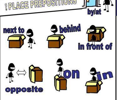 英語場所を表す前置詞図解 prepositions of place chart