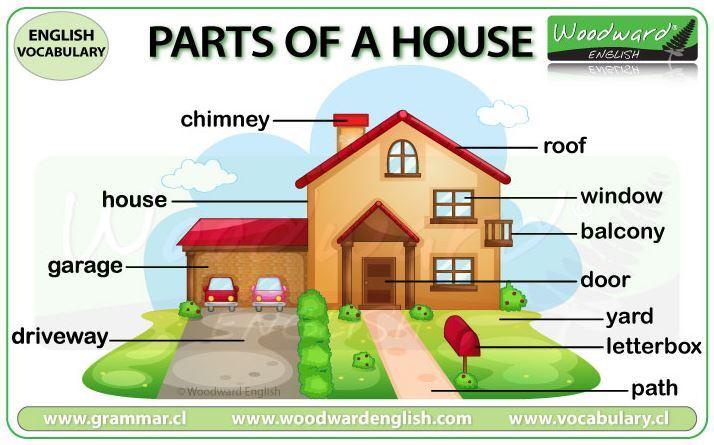英語私の家英単語ポスター part of the house vocabulary