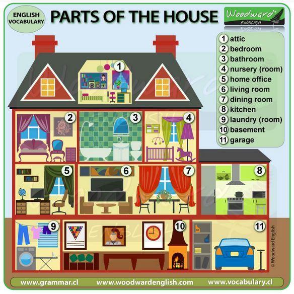 英単語部屋の種類と名前ポスター part of the house vocabulary2