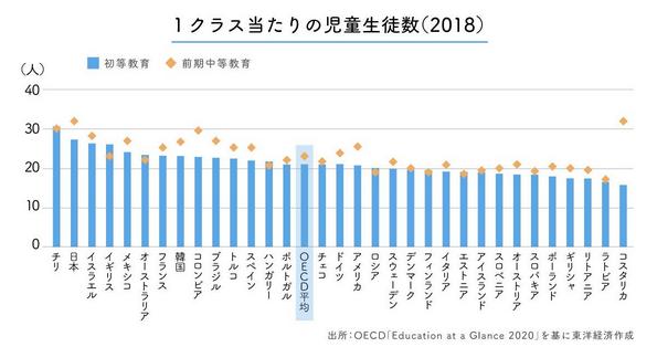 諸外国の1学級当たりの平均児童数 ave of students in a class