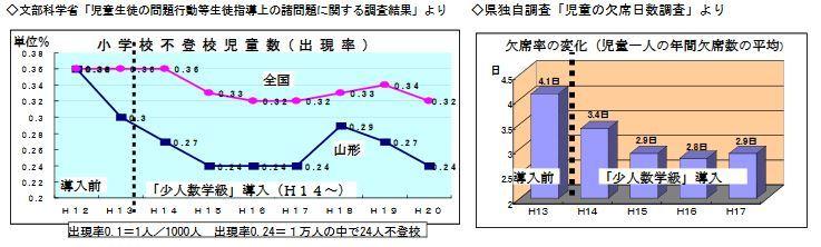 山形県不登校児童、欠席率の推移edu yamagata