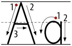 アルファベットA大文字小文字書き方書き順 alphabetA