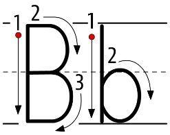 アルファベットB大文字小文字書き方書き順 alphabetB