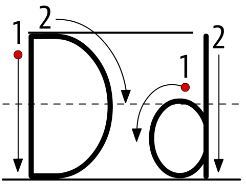 アルファベットD大文字小文字書き方書き順alphabetD