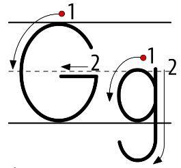 アルファベットG大文字小文字書き方書き順 alphabetG