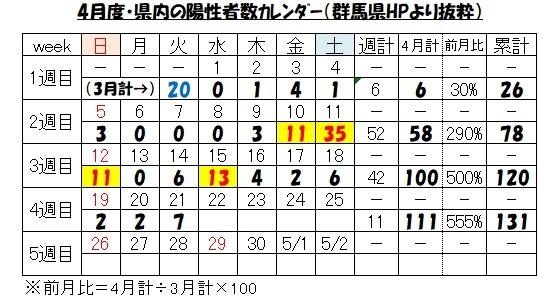 カレンダー(陽性者数
