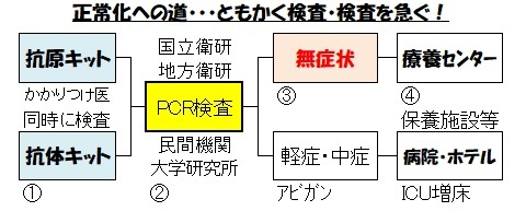 検査体制(正常化への道