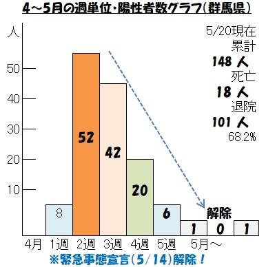 群馬県の陽性者数グラフ