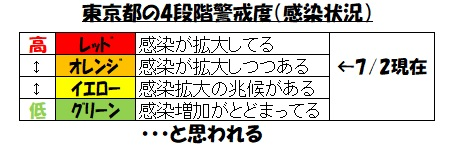 東京都の4段階警戒度