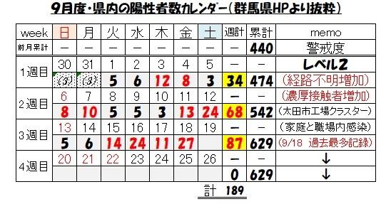 群馬県・陽性者数カレンダー