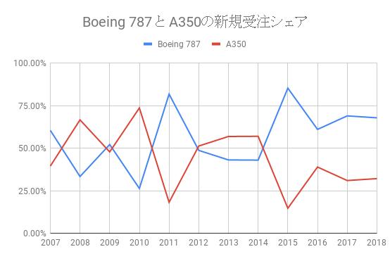 Boeing 787 と A350の新規受注シェア