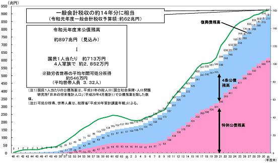 国債残高推移