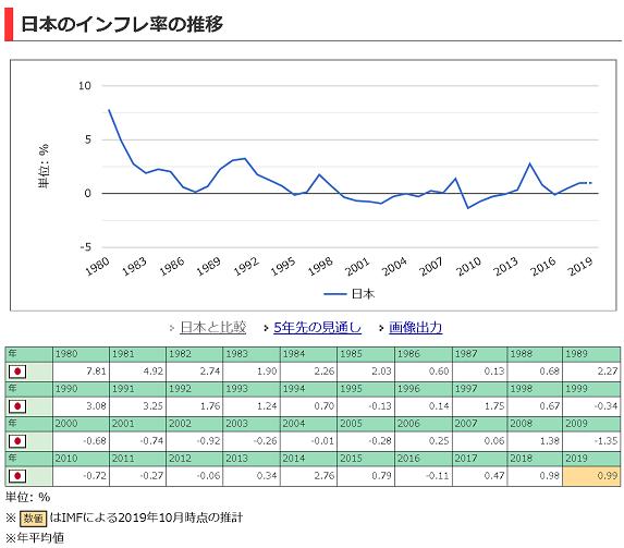 インフレ率_20200515