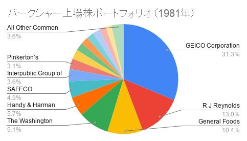 バークシャー上場株ポートフォリオ(1981年)