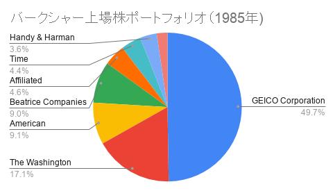 バークシャー上場株ポートフォリオ(1985年)