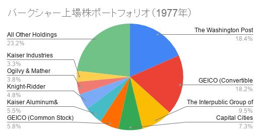 バークシャー上場株ポートフォリオ(1977年)