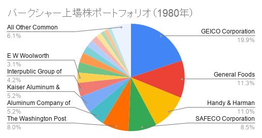 バークシャー上場株ポートフォリオ(1980年)