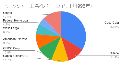 バークシャー上場株ポートフォリオ(1995年)