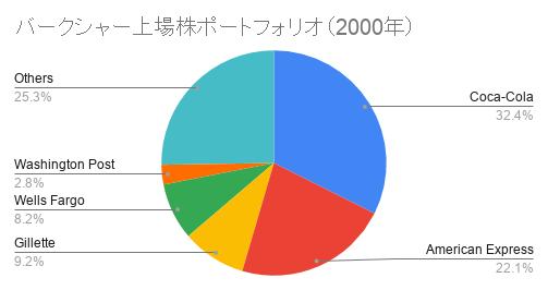 バークシャー上場株ポートフォリオ(2000年)
