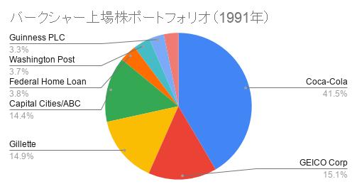 バークシャー上場株ポートフォリオ(1991年)