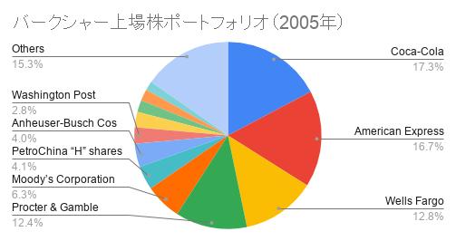 バークシャー上場株ポートフォリオ(2005年)