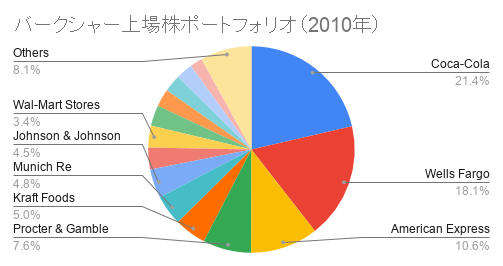 バークシャー上場株ポートフォリオ(2010年)