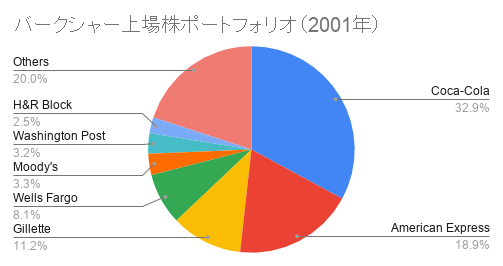 バークシャー上場株ポートフォリオ(2001年)