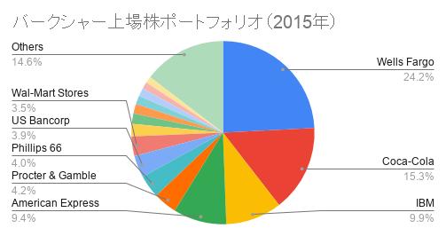 バークシャー上場株ポートフォリオ(2015年)