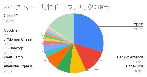 バークシャー上場株ポートフォリオ(2019年)