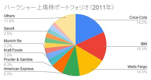 バークシャー上場株ポートフォリオ(2011年)
