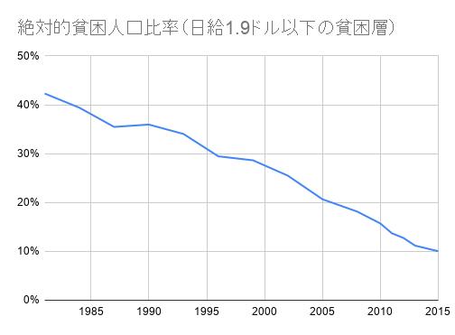 絶対的貧困人口比率