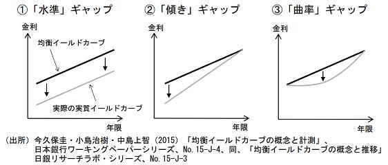 均衡イールドカーブ ギャップ要素
