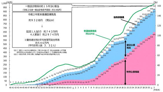 財政赤字_20200629