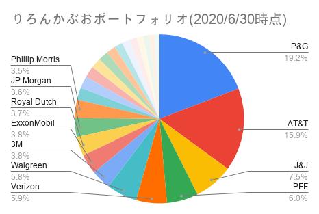 りろんかぶおポートフォリオ(2020_6_30時点)