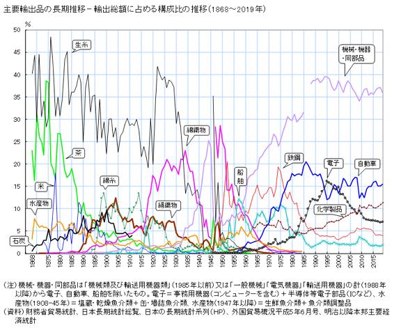 日本の輸出_20200720