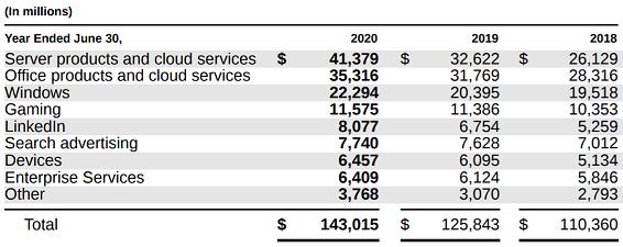 segment data-MSFT-2020