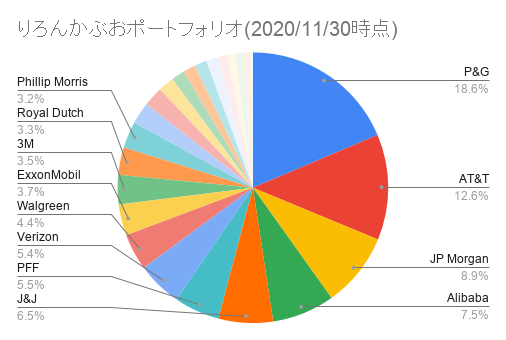 りろんかぶおポートフォリオ(2020_11_30時点)
