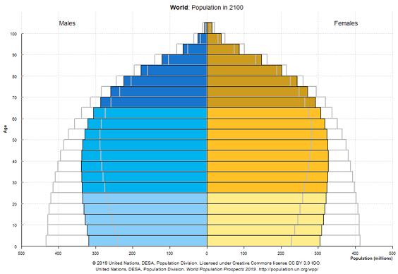 人口ピら2100_20201203