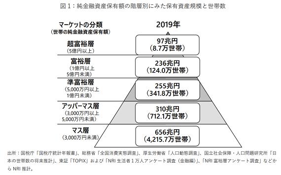 富裕層ピラミッド_20201222