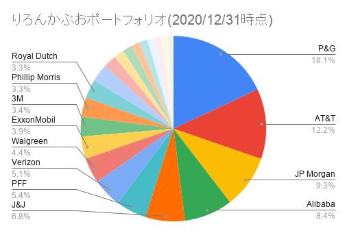 りろんかぶおポートフォリオ(2020_12_31時点)