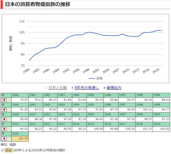 日本CPI_20210114