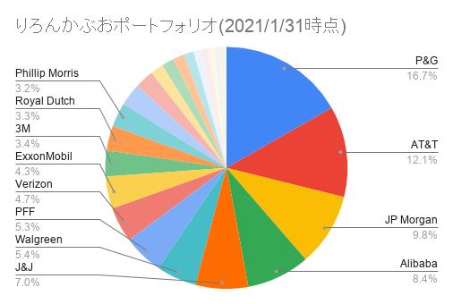 りろんかぶおポートフォリオ(2021_1_31時点)