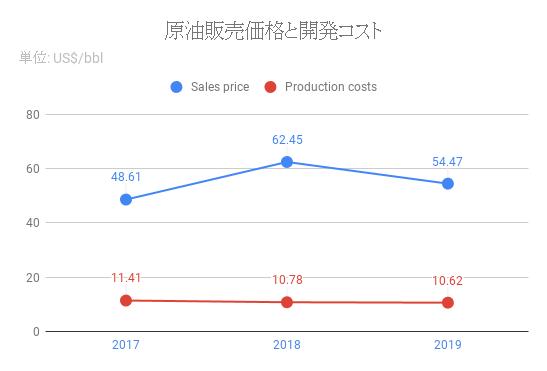 cost-CVX-2019.png