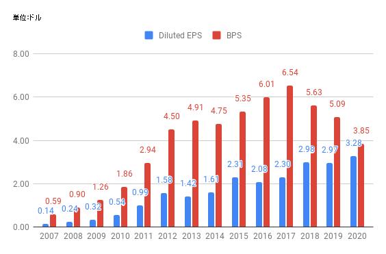 eps-2020-AAPL.png
