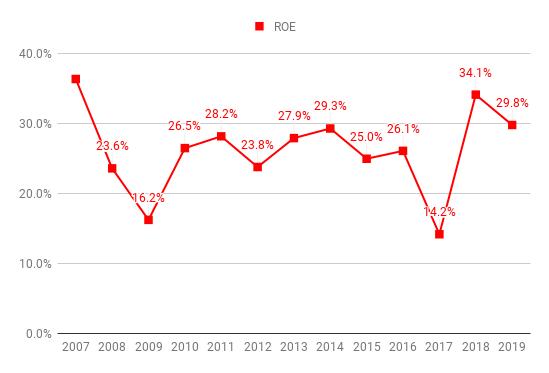 roe-AXP-2019.png
